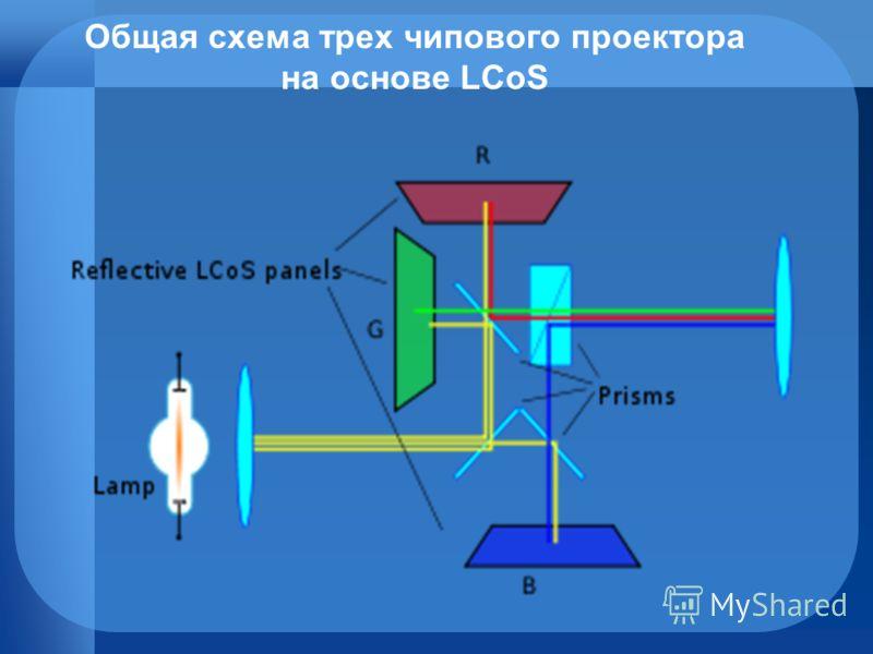 Общая схема трех чипового проектора на основе LCoS