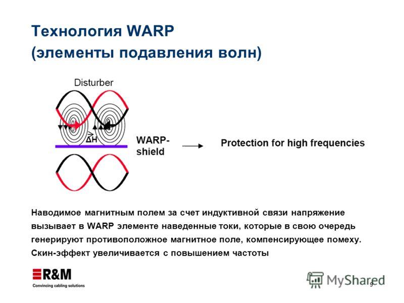 9 Технология WARP (элементы подавления волн) Наводимое магнитным полем за счет индуктивной связи напряжение вызывает в WARP элементе наведенные токи, которые в свою очередь генерируют противоположное магнитное поле, компенсирующее помеху. Скин-эффект