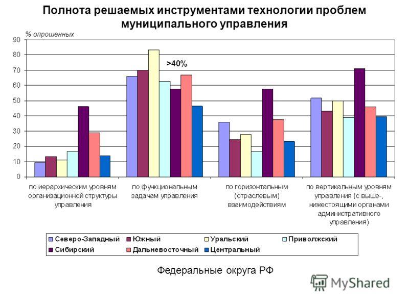 Полнота решаемых инструментами технологии проблем муниципального управления Федеральные округа РФ % опрошенных >40%