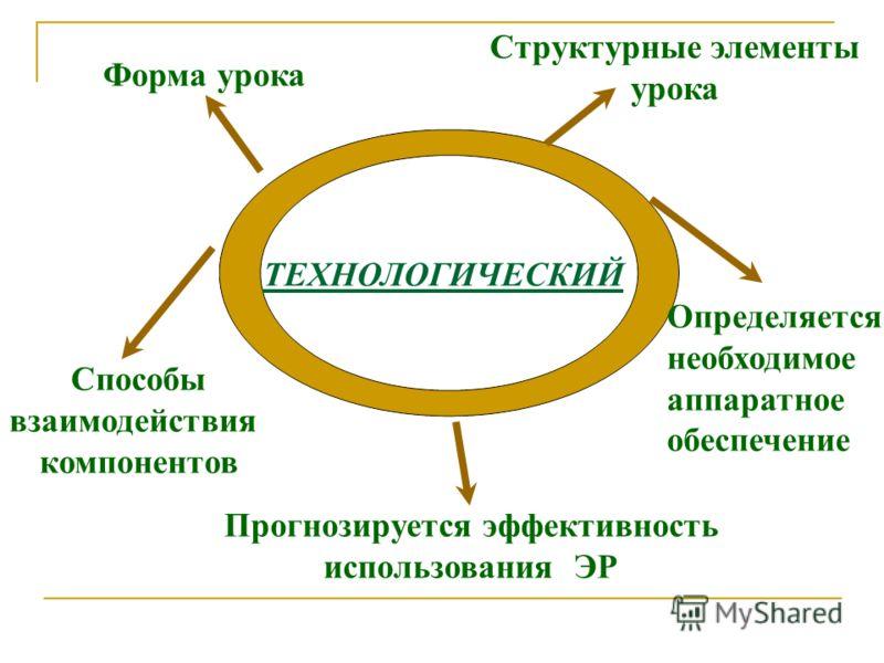 ТЕХНОЛОГИЧЕСКИЙ Форма урока Структурные элементы урока Способы взаимодействия компонентов Прогнозируется эффективность использования ЭР Определяется необходимое аппаратное обеспечение