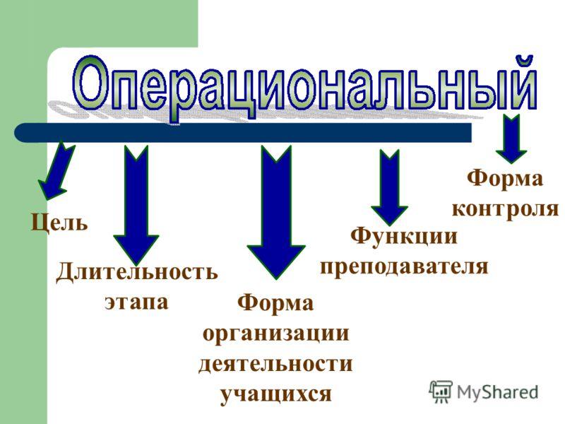 Цель Длительность этапа Форма организации деятельности учащихся Функции преподавателя Форма контроля