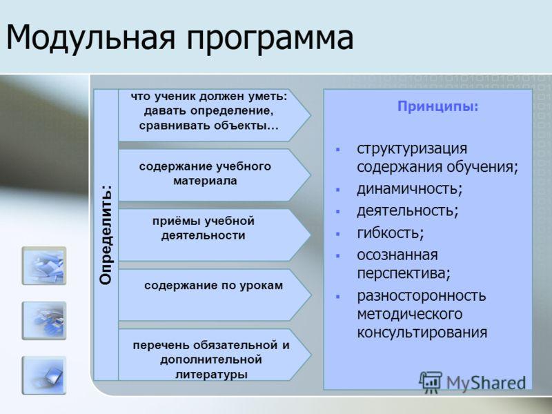 Модульная программа Принципы: что ученик должен уметь: давать определение, сравнивать объекты… содержание учебного материала приёмы учебной деятельности содержание по урокам перечень обязательной и дополнительной литературы Определить: структуризация