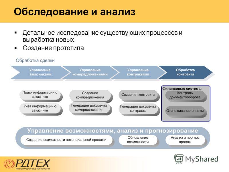 Обследование и анализ Детальное исследование существующих процессов и выработка новых Создание прототипа