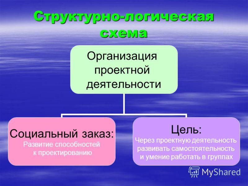 Структурно-логическая схема Организация проектной деятельности Социальный заказ: Развитие способностей к проектированию Цель: Через проектную деятельность развивать самостоятельность и умение работать в группах