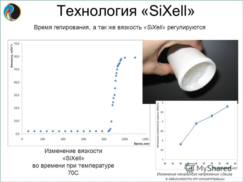 Изменение вязкости «SiXell» во времени при температуре 70С Время гелирования, а так же вязкость «SiXell» регулируются Изменение начального напряжения сдвига в зависимости от концентрации