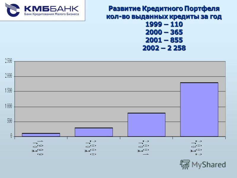 Развитие Кредитного Портфеля кол-во выданных кредиты за год 1999 – 110 2000 – 365 2001 – 855 2002 – 2 258