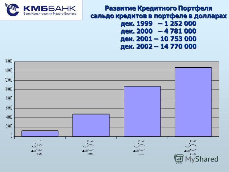 Развитие Кредитного Портфеля сальдо кредитов в портфеле в долларах дек. 1999 – 1 252 000 дек. 2000 – 4 781 000 дек. 2001 – 10 753 000 дек. 2002 – 14 770 000