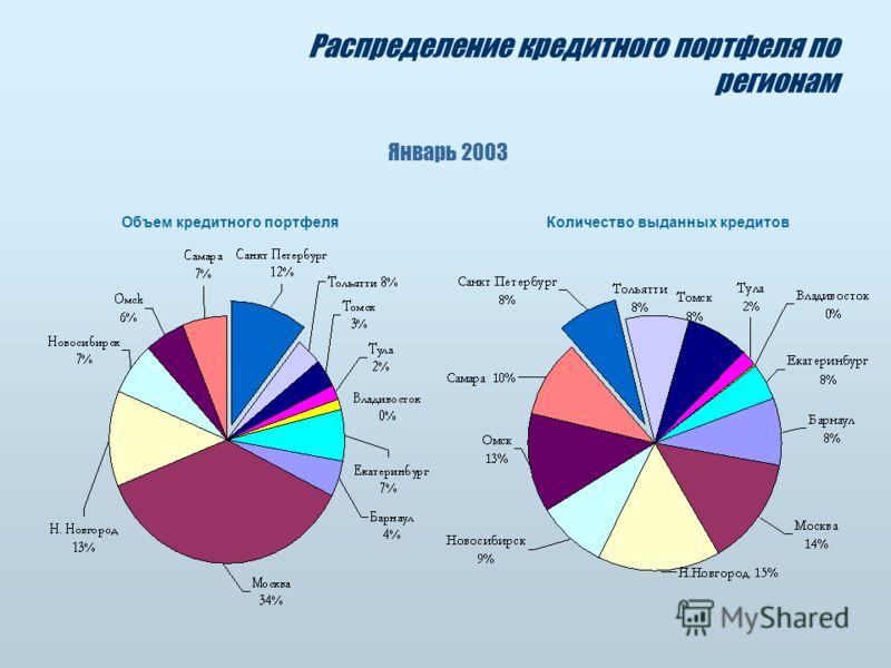 Распределение кредитного портфеля по регионам Январь 2003 Объем кредитного портфеляКоличество выданных кредитов