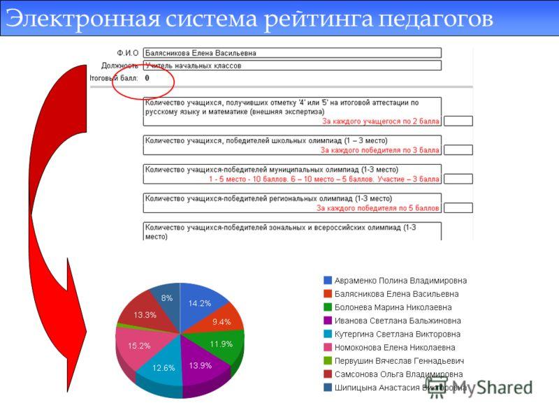 Электронная система рейтинга педагогов