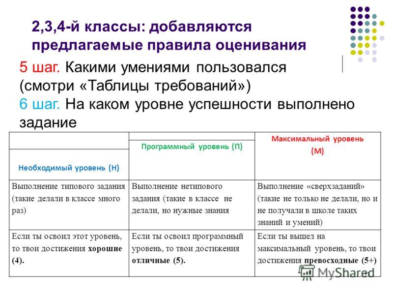 11 2,3,4-й классы: добавляются предлагаемые правила оценивания 5 шаг. Какими умениями пользовался (смотри «Таблицы требований») 6 шаг. На каком уровне успешности выполнено задание Максимальный уровень (М) Программный уровень (П) Необходимый уровень (