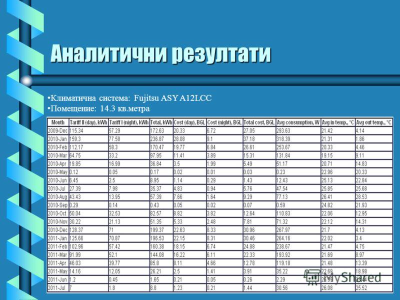 Аналитични резултати Климатична система: Fujitsu ASY A12LCC Помещение: 14.3 кв.метра