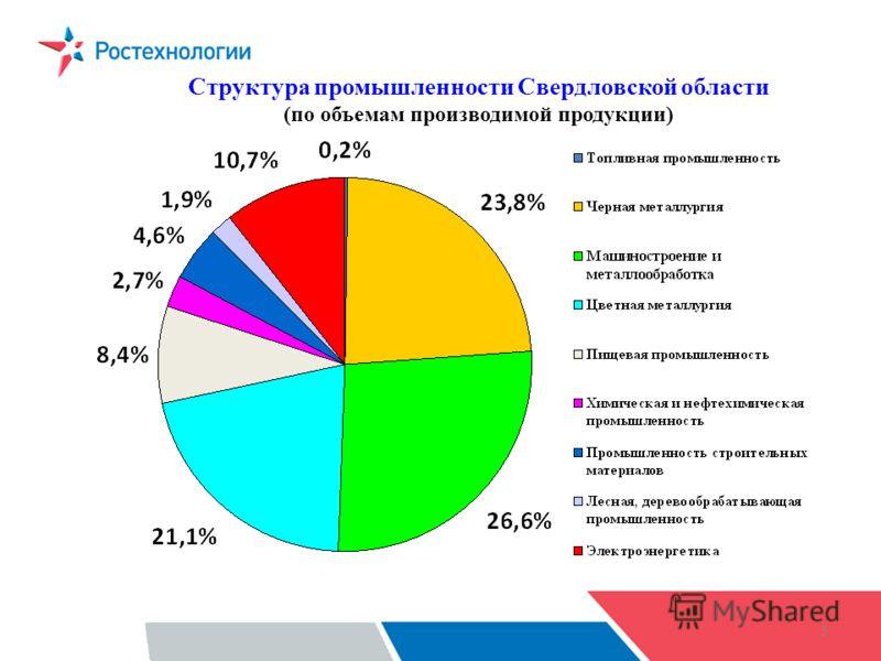 5 Структура промышленности Свердловской области (по объемам производимой продукции)