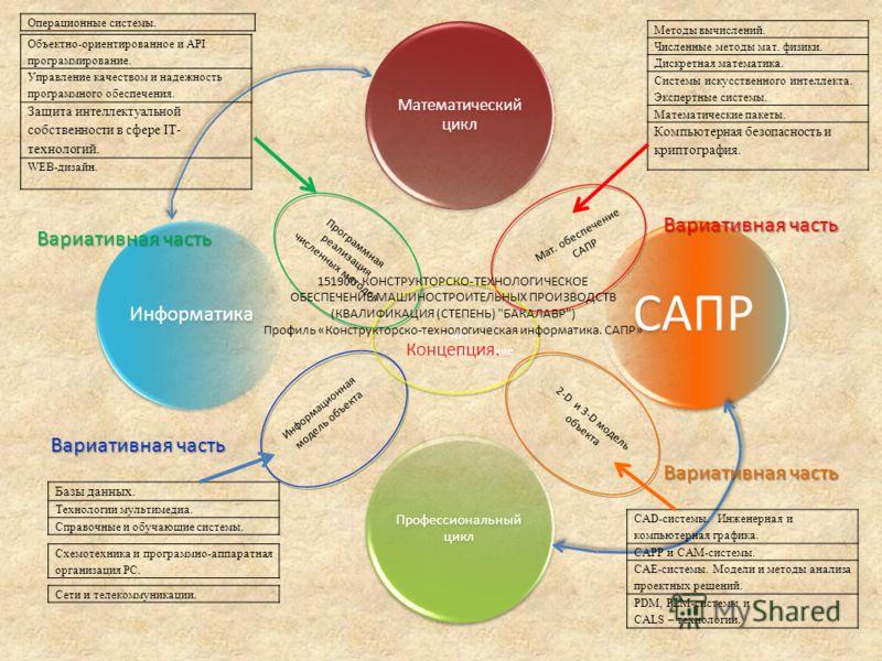 Математический цикл Информатика САПР Профессиональный цикл Мат. обеспечение САПР Информационная модель объекта Программная реализация численных методов 2-D и 3-D модель объекта API - программирование 151900 КОНСТРУКТОРСКО-ТЕХНОЛОГИЧЕСКОЕ ОБЕСПЕЧЕНИЕ