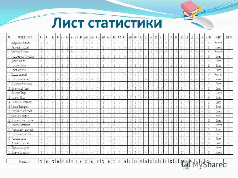 Лист статистики