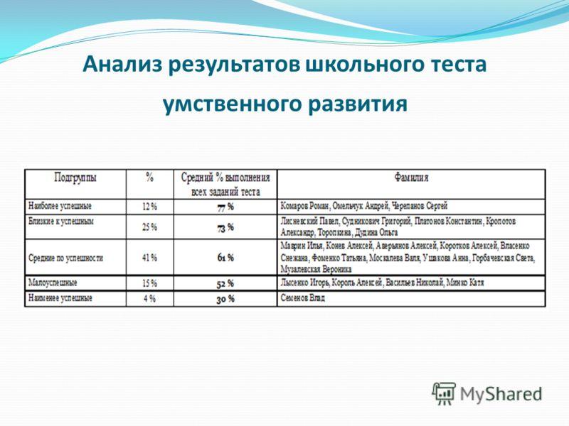 Анализ результатов школьного теста умственного развития