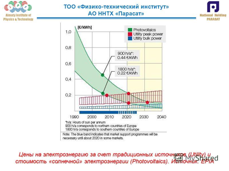 ТОО «Физико-технический институт» АО ННТХ «Парасат» Цены на электроэнергию за счет традиционных источников (Utility) и стоимость «солнечной» электроэнергии (Photovoltaics). Источник: EPIA