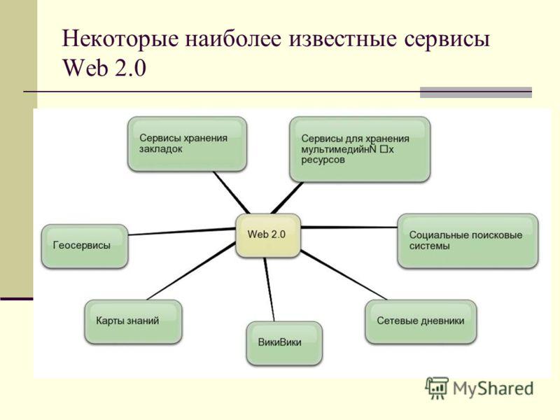 Некоторые наиболее известные сервисы Web 2.0