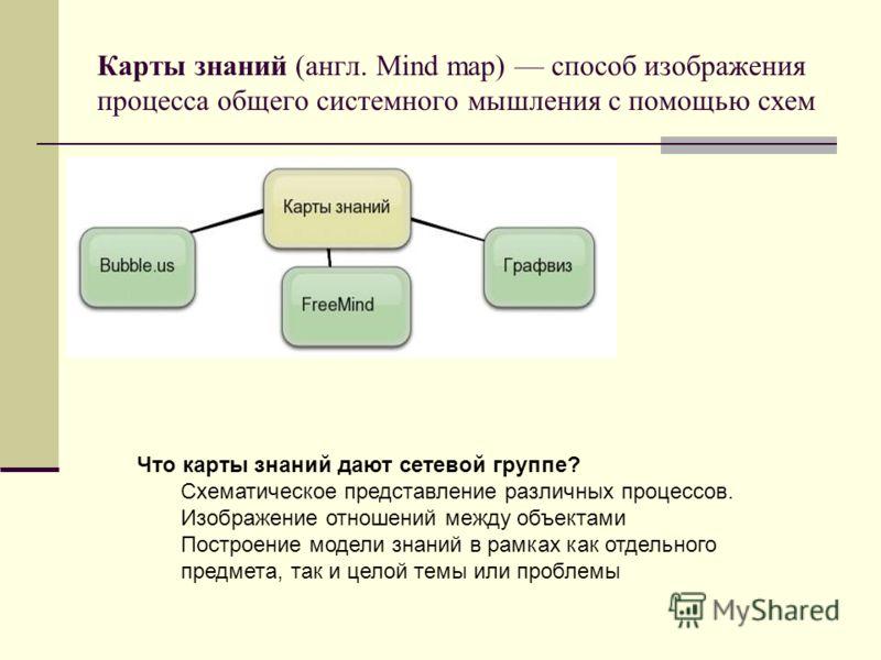 Карты знаний (англ. Mind map) способ изображения процесса общего системного мышления с помощью схем Что карты знаний дают сетевой группе? Схематическое представление различных процессов. Изображение отношений между объектами Построение модели знаний