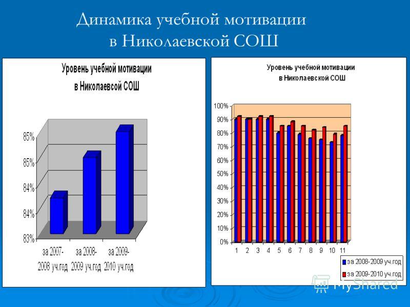 Динамика учебной мотивации в Николаевской СОШ