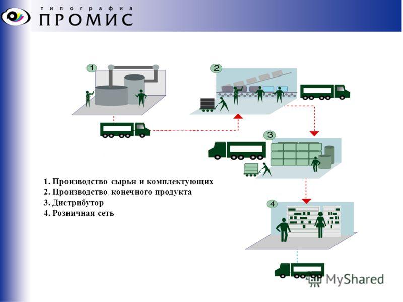 1. Производство сырья и комплектующих 2. Производство конечного продукта 3. Дистрибутор 4. Розничная сеть