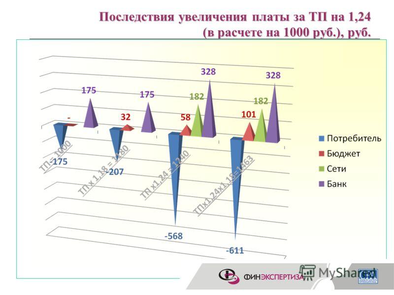 19 Последствия увеличения платы за ТП на 1,24 (в расчете на 1000 руб.), руб. Стоимость по тарифу