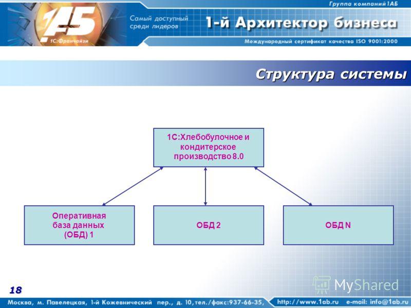 18 Структура системы 1С:Хлебобулочное и кондитерское производство 8.0 ОБД 2ОБД N Оперативная база данных (ОБД) 1