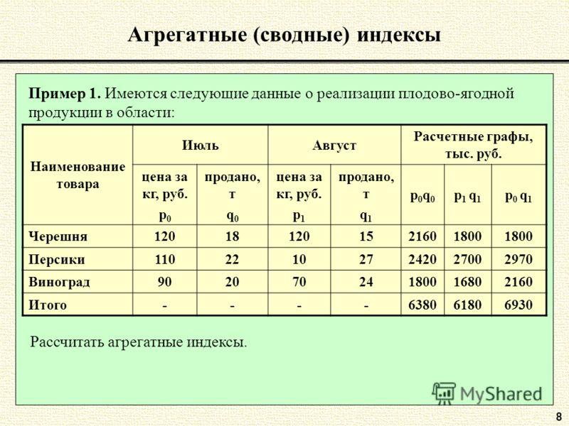 8 Агрегатные (сводные) индексы Пример 1. Имеются следующие данные о реализации плодово-ягодной продукции в области: Наименование товара ИюльАвгуст Расчетные графы, тыс. руб. цена за кг, руб. p 0 продано, т q 0 цена за кг, руб. p 1 продано, т q 1 p0q0