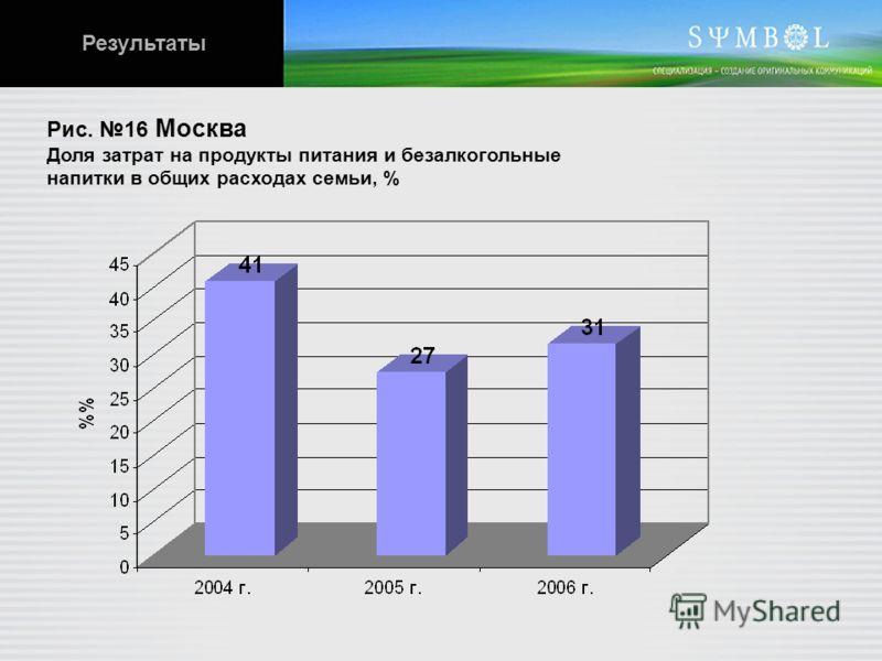 Рис. 16 Москва Доля затрат на продукты питания и безалкогольные напитки в общих расходах семьи, % Результаты