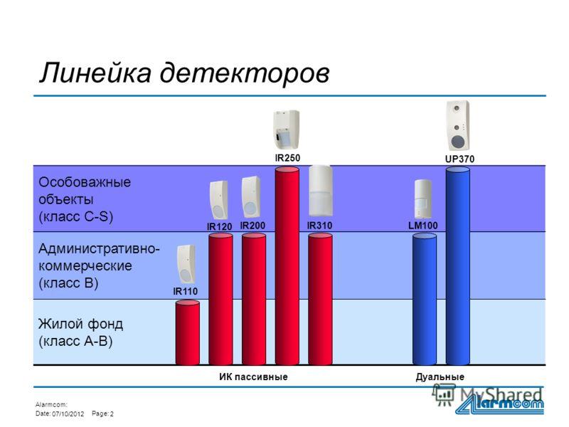 Alarmcom: Date:Page: 01/08/20122 Жилой фонд (класс А-В) Особоважные объекты (класс C-S) Административно- коммерческие (класс В) Линейка детекторов IR250 LM100 ИК пассивныеДуальные IR120 IR200IR310 UP370 IR110