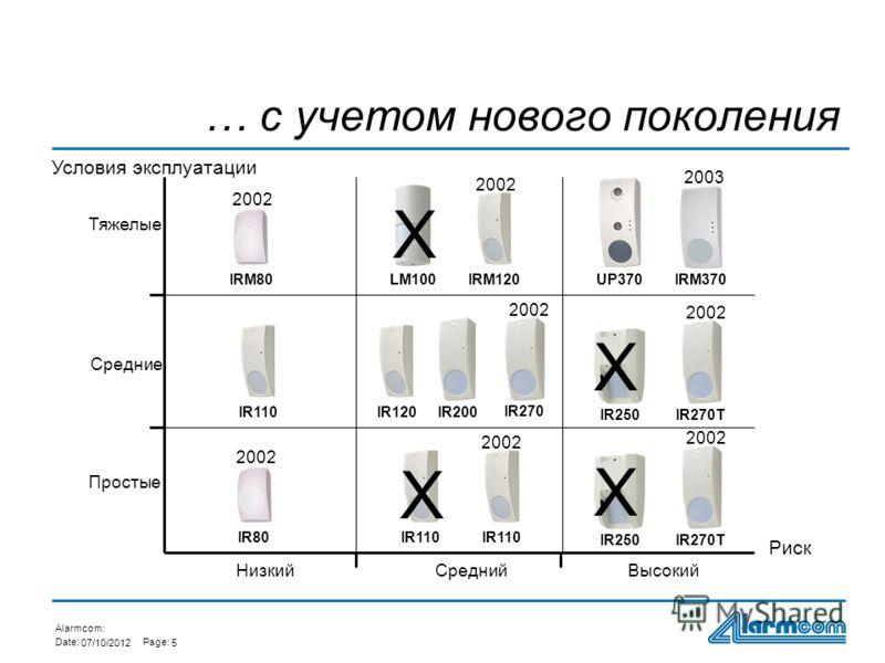 Alarmcom: Date:Page: 01/08/20125 LM100 IR200 UP370 IR110 IR120IR250 IRM120 2002 IRM80 2002 IR270 2002 IR270T 2002 IR270T IRM370 2003 IR80 2002 IR110 2002 X X X X Условия эксплуатации Риск Простые Средние Тяжелые СреднийВысокий … с учетом нового покол