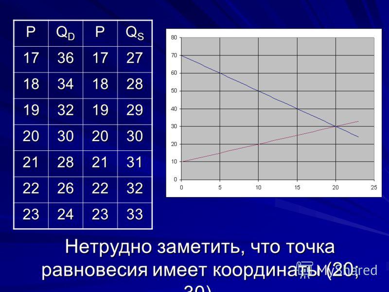 Нетрудно заметить, что точка равновесия имеет координаты (20; 30). P QDQDQDQDP QSQSQSQS 17361727 18341828 19321929 20302030 21282131 22262232 23242333