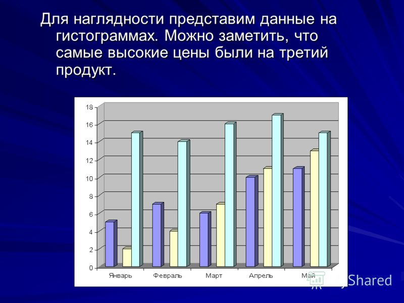 Для наглядности представим данные на гистограммах. Можно заметить, что самые высокие цены были на третий продукт.