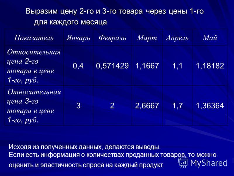 Выразим цену 2-го и 3-го товара через цены 1-го для каждого месяца ПоказательЯнварьФевральМартАпрельМай Относительная цена 2- го товара в цене 1- го, руб. 0,40,5714291,16671,11,18182 Относительная цена 3- го товара в цене 1- го, руб. 322,66671,71,363