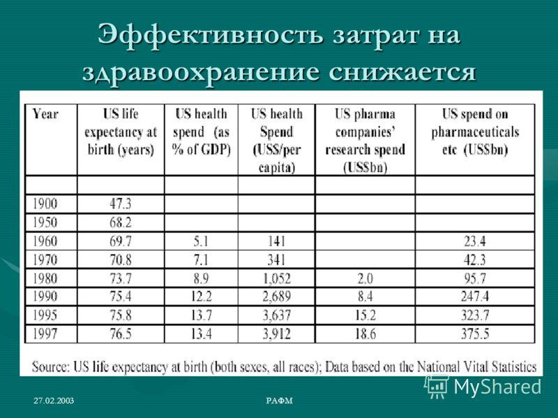 27.02.2003РАФМ Эффективность затрат на здравоохранение снижается
