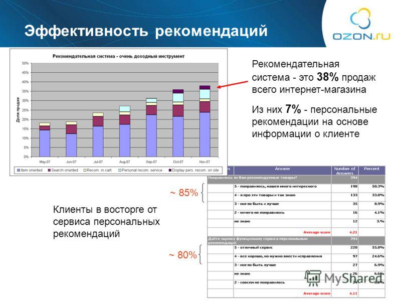 21 Эффективность рекомендаций Рекомендательная система - это 38% продаж всего интернет-магазина Из них 7% - персональные рекомендации на основе информации о клиенте ~ 85% ~ 80% Клиенты в восторге от сервиса персональных рекомендаций