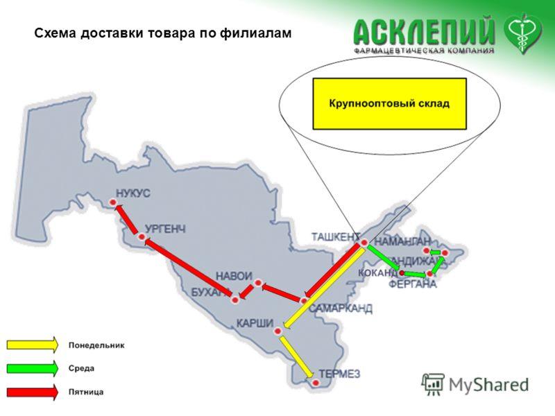 Схема доставки товара по филиалам
