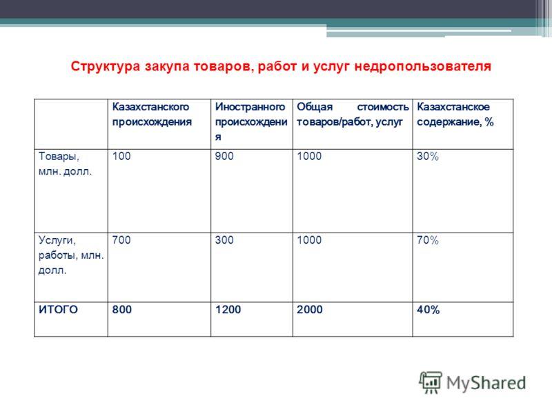 Структура закупа товаров, работ и услуг недропользователя Казахстанского происхождения Иностранного происхождени я Общая стоимость товаров/работ, услуг Казахстанское содержание, % Товары, млн. долл. 100900100030% Услуги, работы, млн. долл. 7003001000