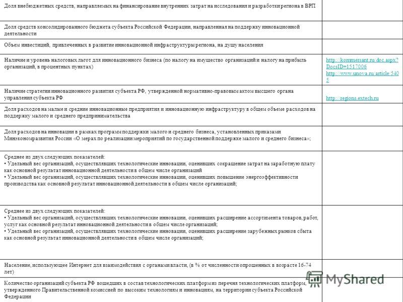 Доля внебюджетных средств, направляемых на финансирование внутренних затрат на исследования и разработки региона в ВРП Доля средств консолидированного бюджета субъекта Российской Федерации, направленная на поддержку инновационной деятельности Объем и
