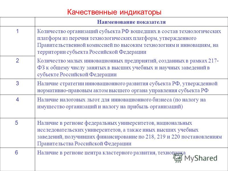 Наименование показателя 1 Количество организаций субъекта РФ вошедших в состав технологических платформ из перечня технологических платформ, утвержденного Правительственной комиссией по высоким технологиям и инновациям, на территории субъекта Российс