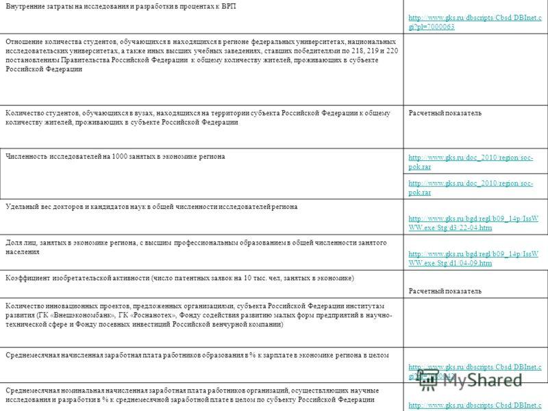 Наименование показателя Ссылка Внутренние затраты на исследования и разработки в процентах к ВРП http://www.gks.ru/dbscripts/Cbsd/DBInet.c gi?pl=7000063 Отношение количества студентов, обучающихся в находящихся в регионе федеральных университетах, на