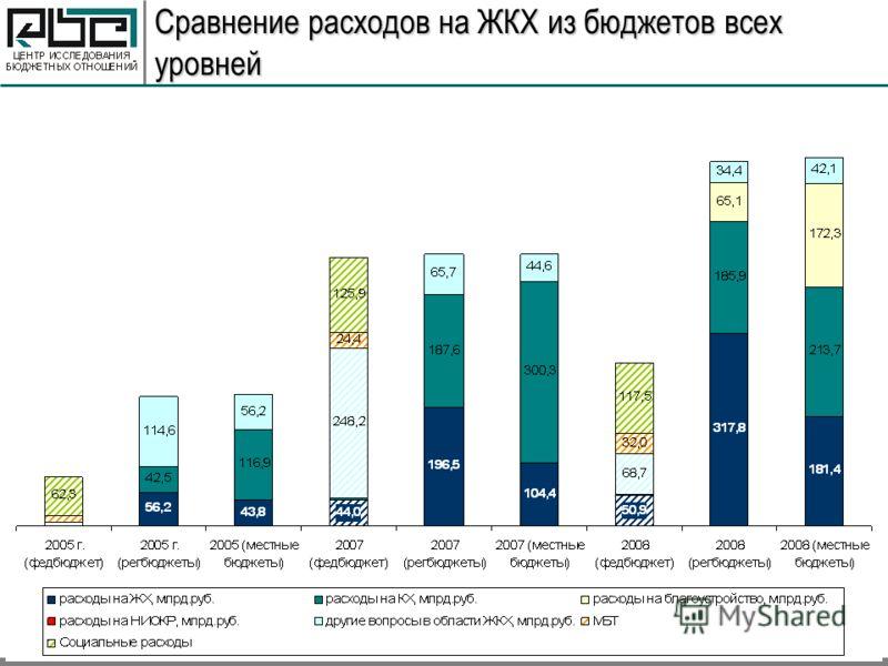 Сравнение расходов на ЖКХ из бюджетов всех уровней