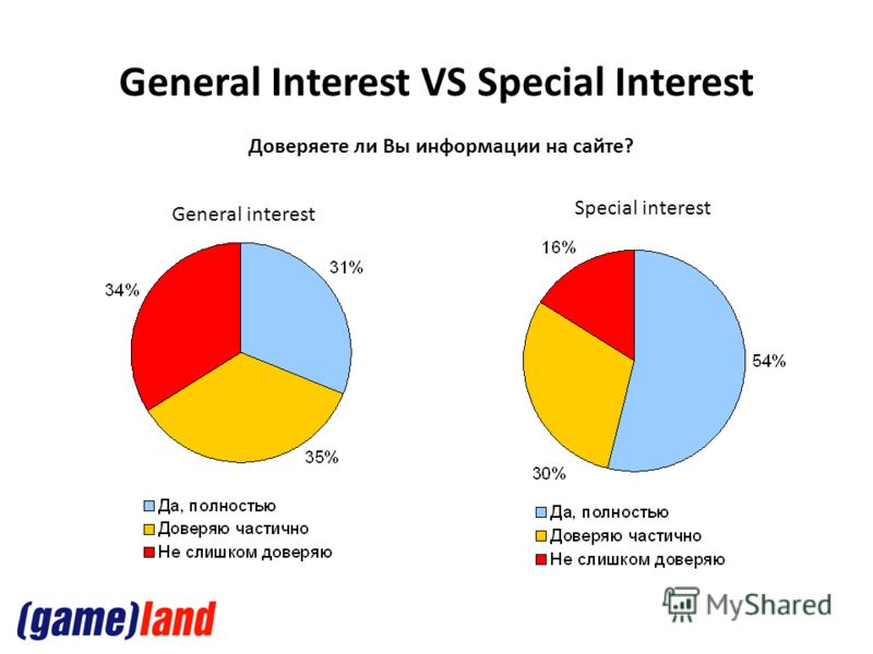 General Interest VS Special Interest Доверяете ли Вы информации на сайте? General interest Special interest