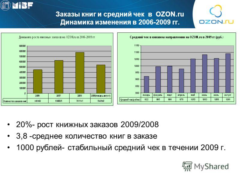 Заказы книг и средний чек в OZON.ru Динамика изменения в 2006-2009 гг. 20%- рост книжных заказов 2009/2008 3,8 -среднее количество книг в заказе 1000 рублей- стабильный средний чек в течении 2009 г.