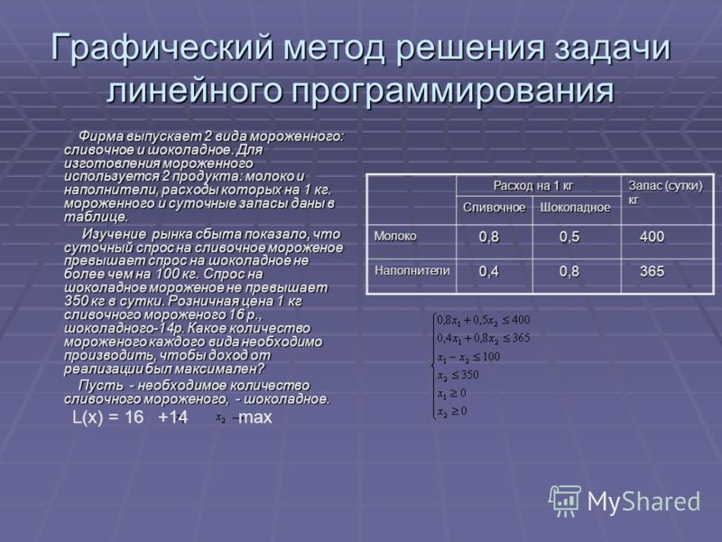 Графический метод решения задачи линейного программирования Фирма выпускает 2 вида мороженного: сливочное и шоколадное. Для изготовления мороженного используется 2 продукта: молоко и наполнители, расходы которых на 1 кг. мороженного и суточные запасы