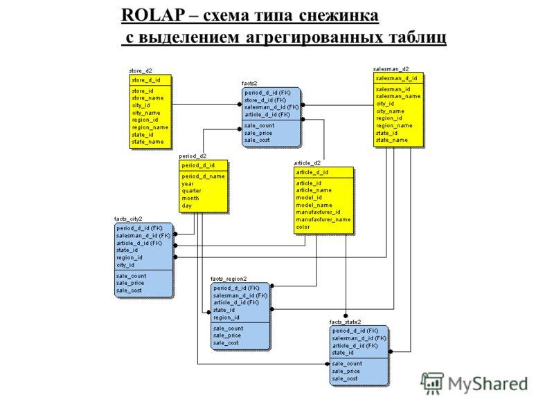ROLAP – схема типа снежинка с выделением агрегированных таблиц