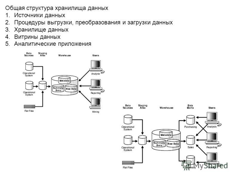 Общая структура хранилища данных 1.Источники данных 2.Процедуры выгрузки, преобразования и загрузки данных 3.Хранилище данных 4.Витрины данных 5.Аналитические приложения