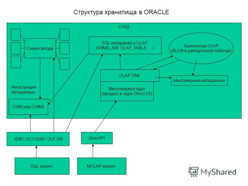 Структура хранилища в ORACLE СУБД SQL клиентMOLAP клиент Java API JDBC OCI ODBC OLE DB CWM или CWM2 Хранилище OLAP (BLOB в реляционной таблице) Схема звезда Регистрация метаданных Многомерное ядро (процесс в ядре ORACLE) OLAP DML SQL интерфейс к OLAP