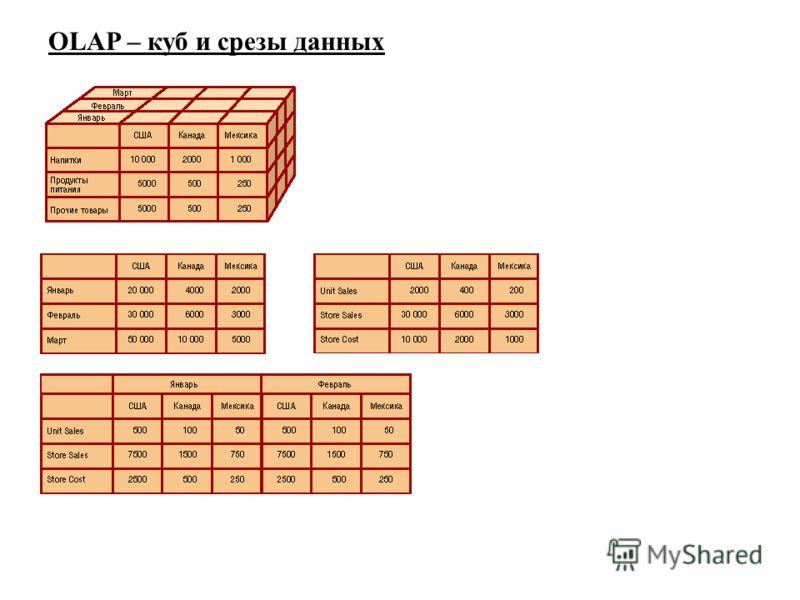 OLAP – куб и срезы данных