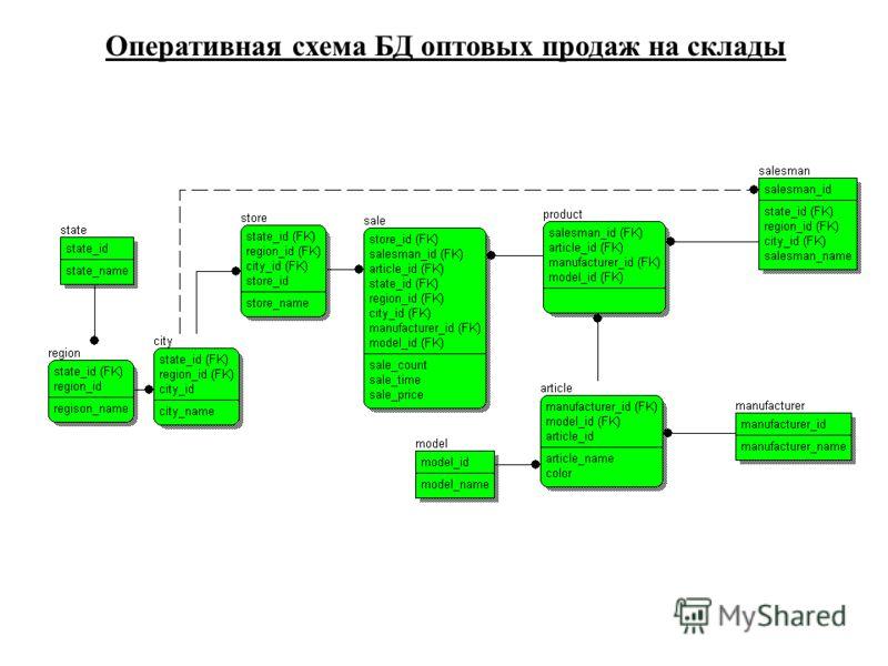 Оперативная схема БД оптовых продаж на склады