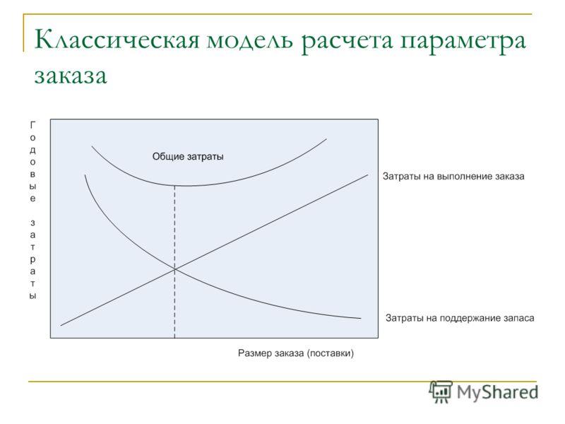 Классическая модель расчета параметра заказа